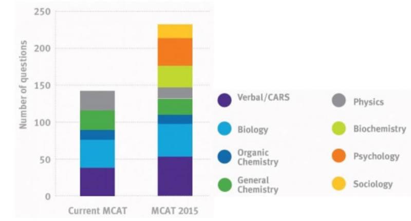MCAT Private Tutoring | MCAT Test Prep | Tutors of Oxford NYC
